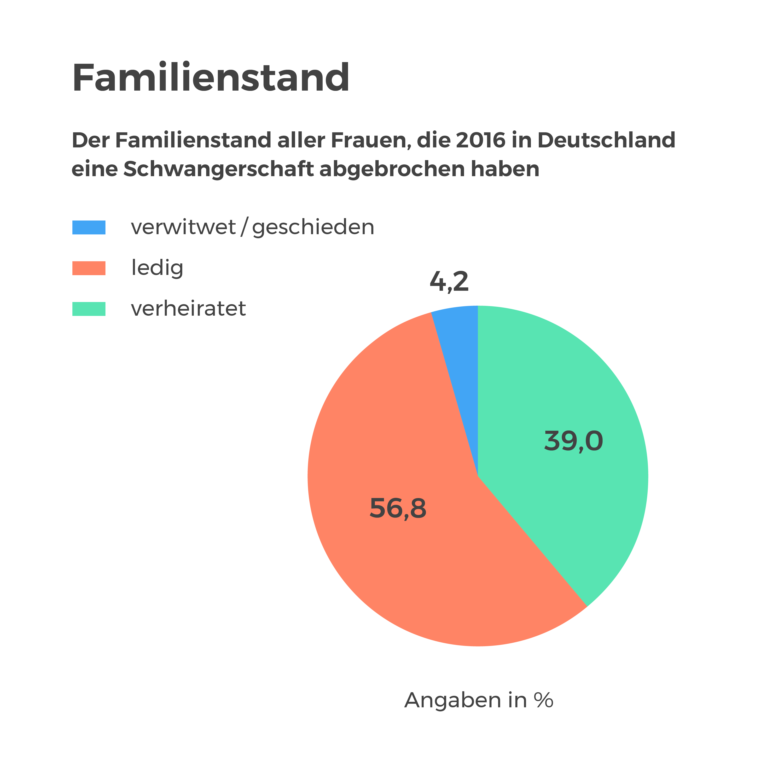 Tolle Familienstand Format Zeitgenössisch - Entry Level Resume ...